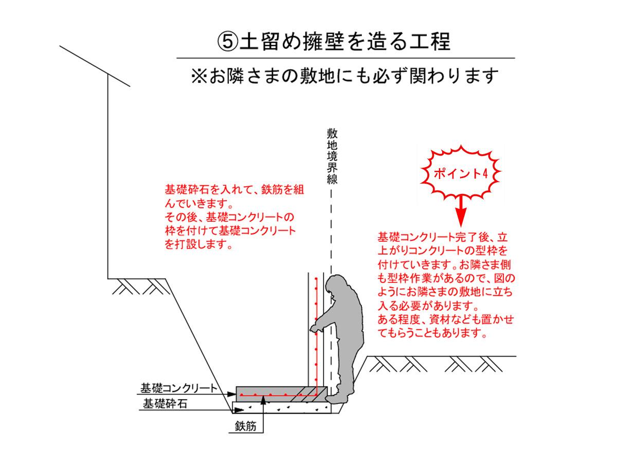 土留め擁壁のポイント4